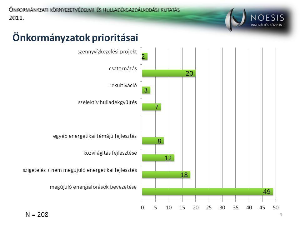 Önkormányzatok prioritásai 9 N = 208 Ö NKORMÁNYZATI KÖRNYEZETVÉDELMI ÉS HULLADÉKGAZDÁLKODÁSI KUTATÁS 2011.