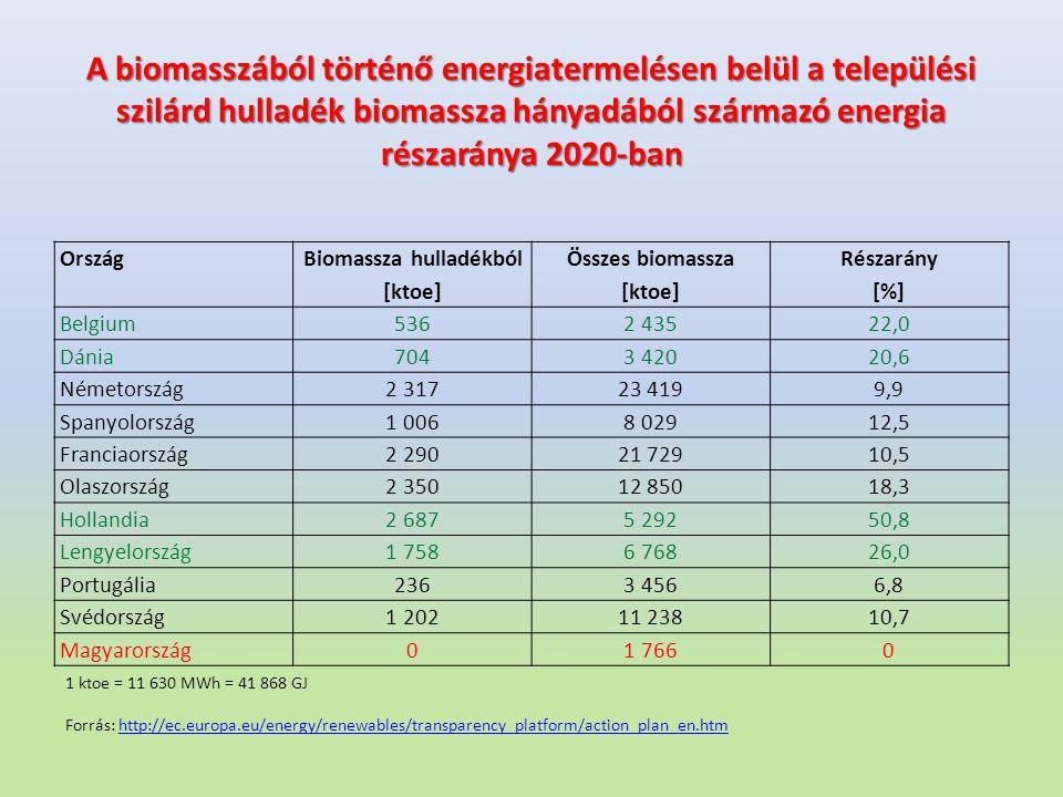 A biomasszából történő energiatermelésen belül a települési szilárd hulladék biomassza hányadából származó energia részaránya 2020-ban Ország Biomassz
