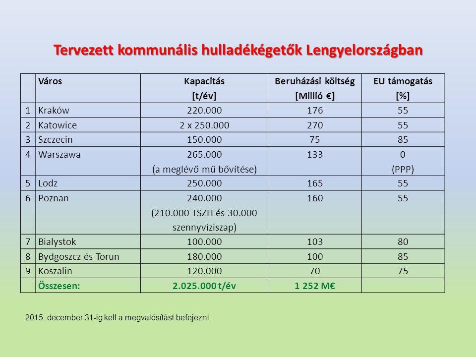Tervezett kommunális hulladékégetők Lengyelországban 2015. december 31-ig kell a megvalósítást befejezni. Város Kapacitás [t/év] Beruházási költség [M