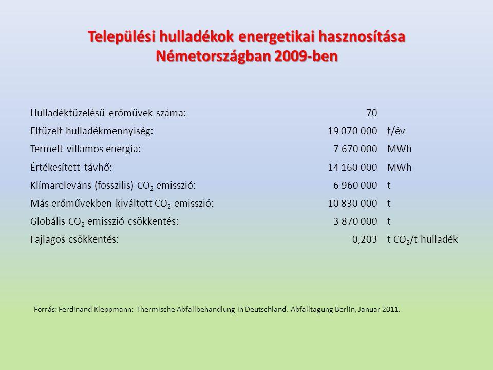 Települési hulladékok energetikai hasznosítása Németországban 2009-ben Hulladéktüzelésű erőművek száma:70 Eltüzelt hulladékmennyiség:19 070 000t/év Te