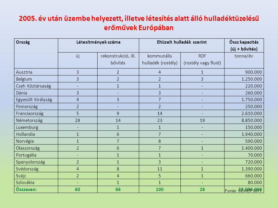 2005. év után üzembe helyezett, illetve létesítés alatt álló hulladéktüzelésű erőművek Európában OrszágLétesítmények számaEltüzelt hulladék szerint Ös