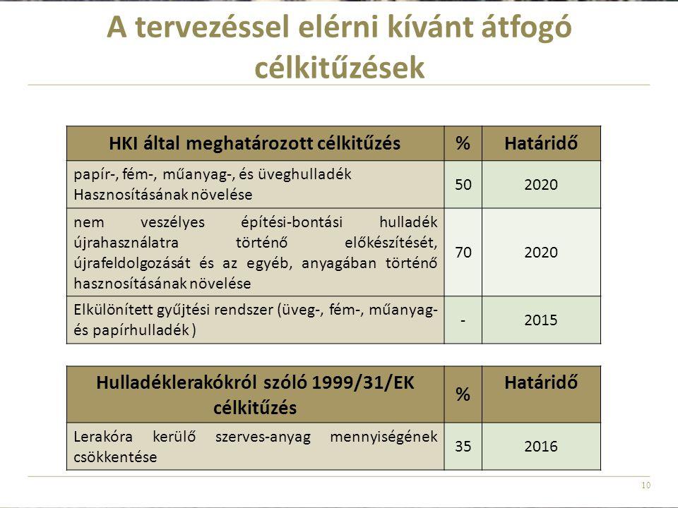 10 A tervezéssel elérni kívánt átfogó célkitűzések HKI által meghatározott célkitűzés%Határidő papír-, fém-, műanyag-, és üveghulladék Hasznosításának