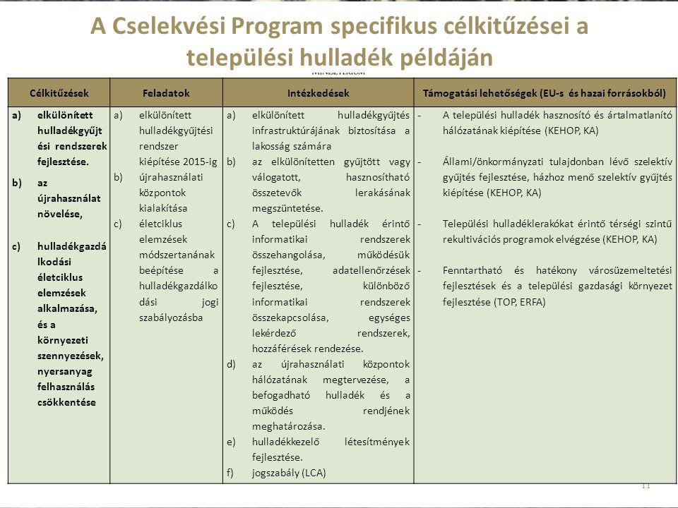 11 A Cselekvési Program specifikus célkitűzései a települési hulladék példáján CélkitűzésekFeladatokIntézkedésekTámogatási lehetőségek (EU-s és hazai