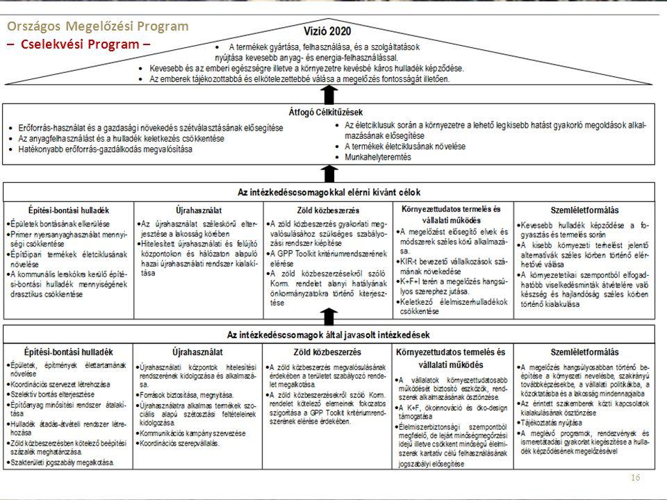 16 Országos Megelőzési Program – Cselekvési Program –