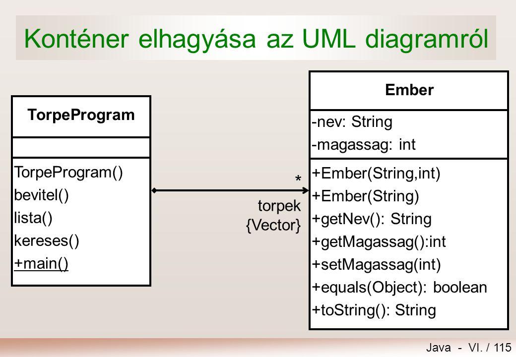 Java - VI. / 115 Konténer elhagyása az UML diagramról -nev: String -magassag: int Ember +Ember(String,int) +Ember(String) +getNev(): String +getMagass
