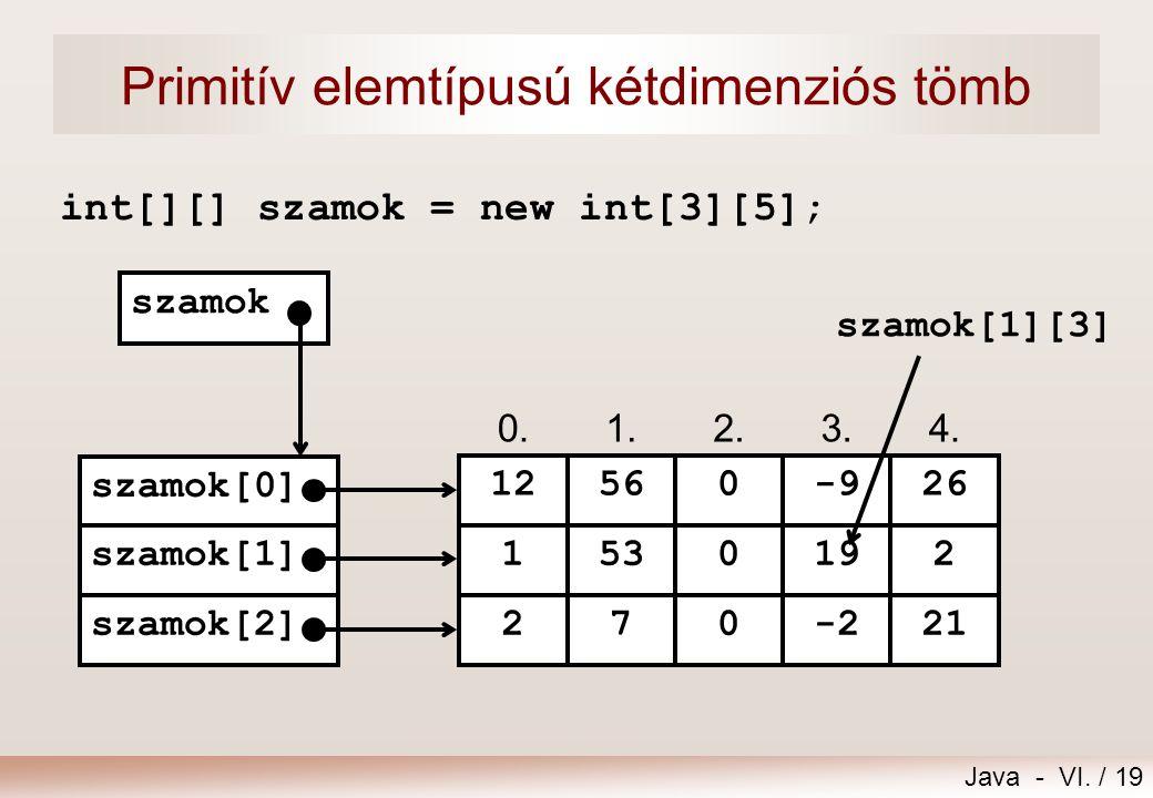 Java - VI. / 19 Primitív elemtípusú kétdimenziós tömb int[][] szamok = new int[3][5]; 0.1.2.3.4. 12560-926 szamok[0] 1530192 270-221 szamok[1] szamok[