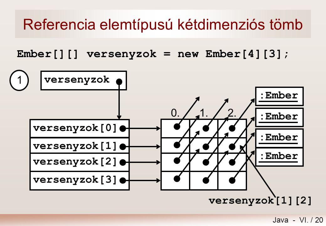 Java - VI. / 20 Referencia elemtípusú kétdimenziós tömb Ember[][] versenyzok = new Ember[4][3]; 0.1.2. versenyzok[0] versenyzok[1] versenyzok versenyz