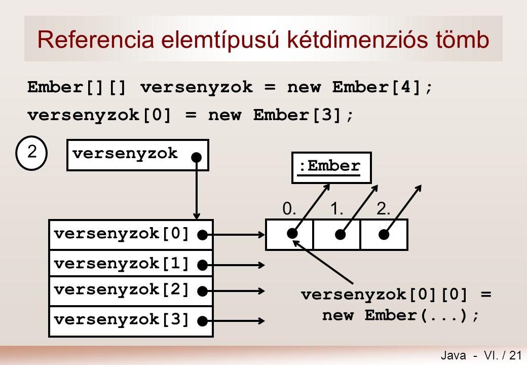 Java - VI. / 21 Referencia elemtípusú kétdimenziós tömb Ember[][] versenyzok = new Ember[4]; versenyzok[0] = new Ember[3]; 0.1.2. versenyzok[0] versen