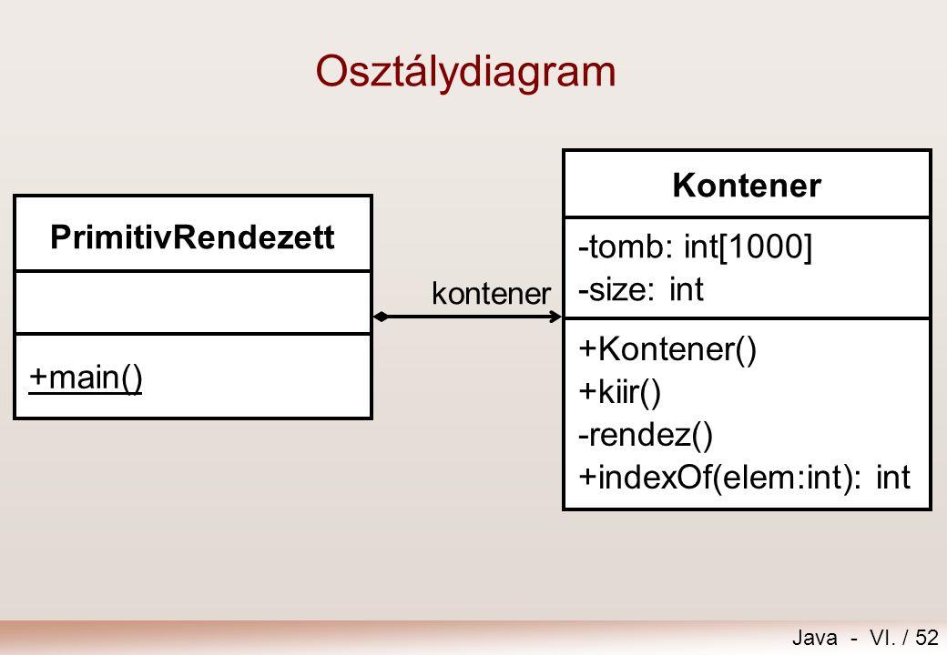 Java - VI. / 52 PrimitivRendezett +main() Kontener -tomb: int[1000] -size: int +Kontener() +kiir() -rendez() +indexOf(elem:int): int kontener Osztályd