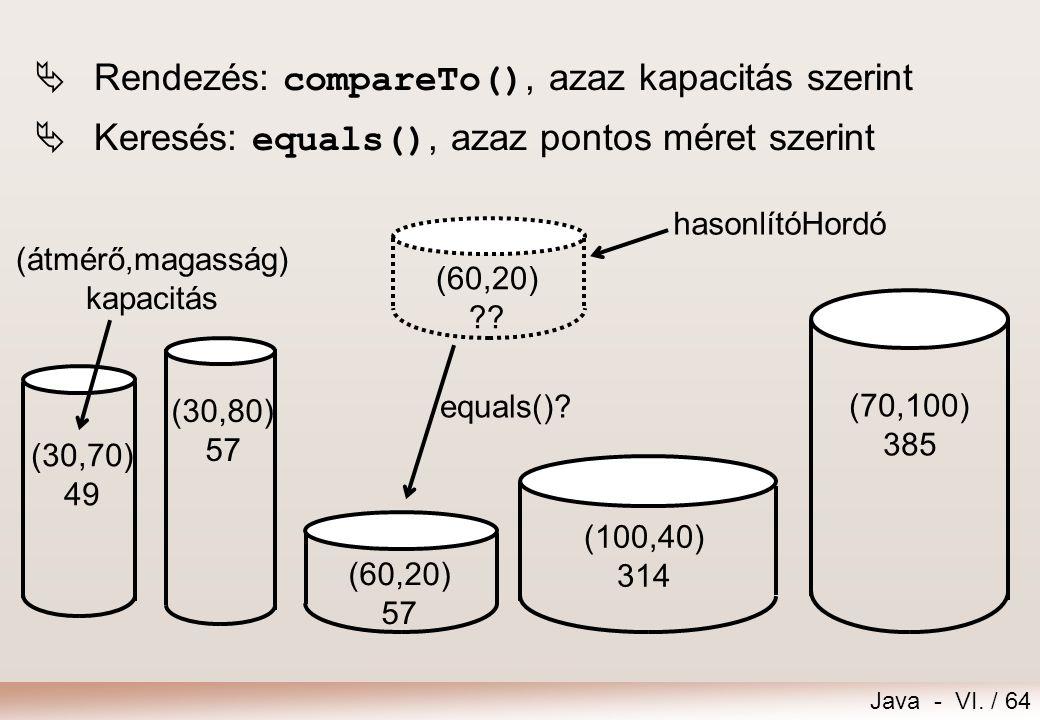 Java - VI. / 64 (30,80) 57 (70,100) 385 (100,40) 314 (60,20) 57 (30,70) 49 (átmérő,magasság) kapacitás (60,20) ?? hasonlítóHordó equals()?  Rendezés: