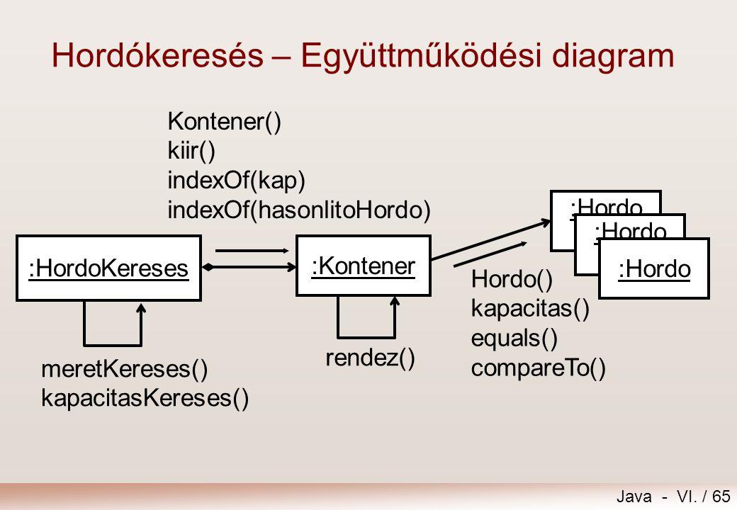 Java - VI. / 65 :HordoKereses :Kontener :Hordo Hordo() kapacitas() equals() compareTo() Kontener() kiir() indexOf(kap) indexOf(hasonlitoHordo) rendez(