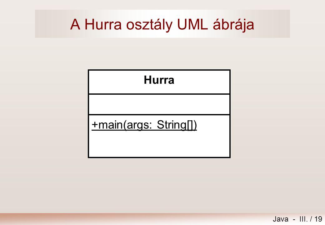 Java - III. / 19 A Hurra osztály UML ábrája Hurra +main(args: String[])