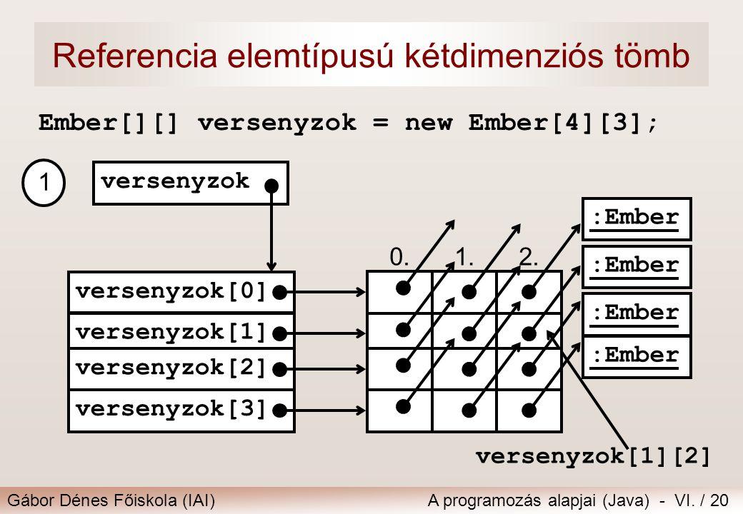 Gábor Dénes Főiskola (IAI)A programozás alapjai (Java) - VI. / 20 Referencia elemtípusú kétdimenziós tömb Ember[][] versenyzok = new Ember[4][3]; 0.1.