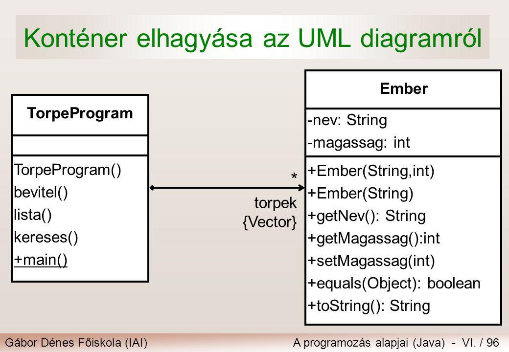 Gábor Dénes Főiskola (IAI)A programozás alapjai (Java) - VI. / 96 Konténer elhagyása az UML diagramról -nev: String -magassag: int Ember +Ember(String
