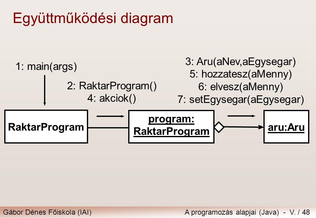 Gábor Dénes Főiskola (IAI)A programozás alapjai (Java) - V. / 48 Együttműködési diagram RaktarProgram aru:Aru program: RaktarProgram 2: RaktarProgram(