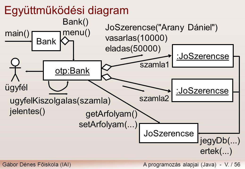 Gábor Dénes Főiskola (IAI)A programozás alapjai (Java) - V. / 56 Együttműködési diagram :JoSzerencse otp:Bank JoSzerencse(
