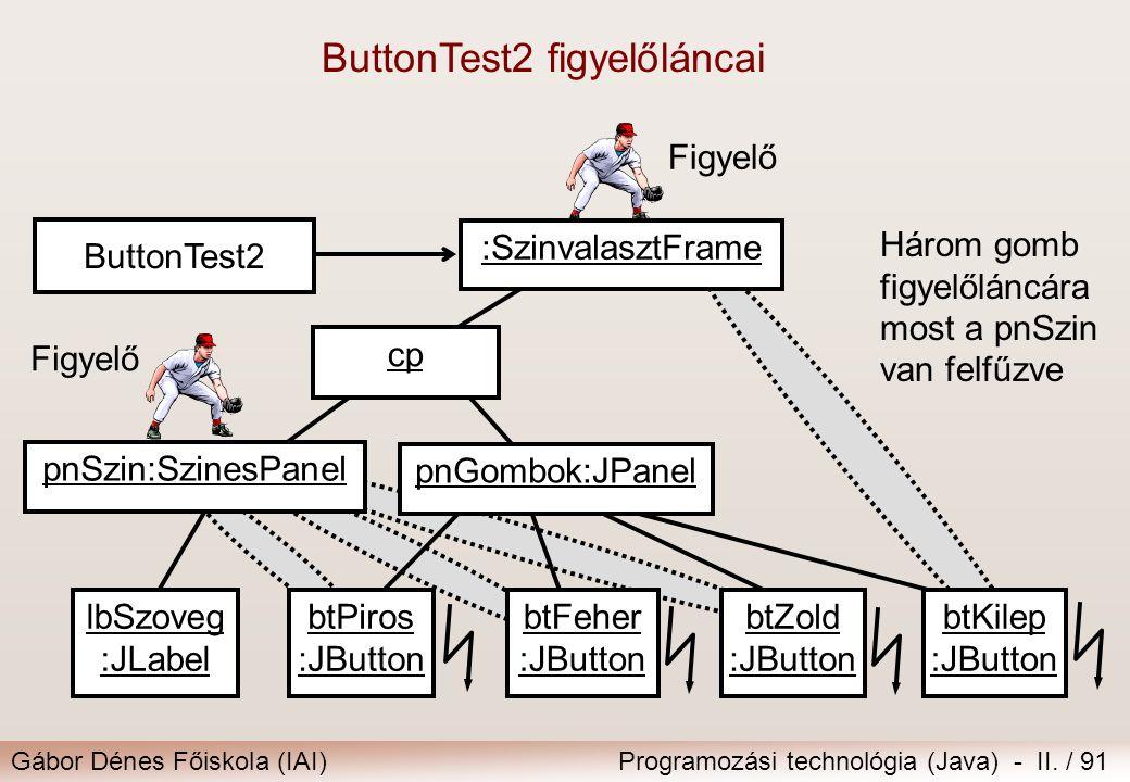 Gábor Dénes Főiskola (IAI)Programozási technológia (Java) - II. / 91 ButtonTest2 figyelőláncai pnSzin:SzinesPanel btPiros :JButton btFeher :JButton bt