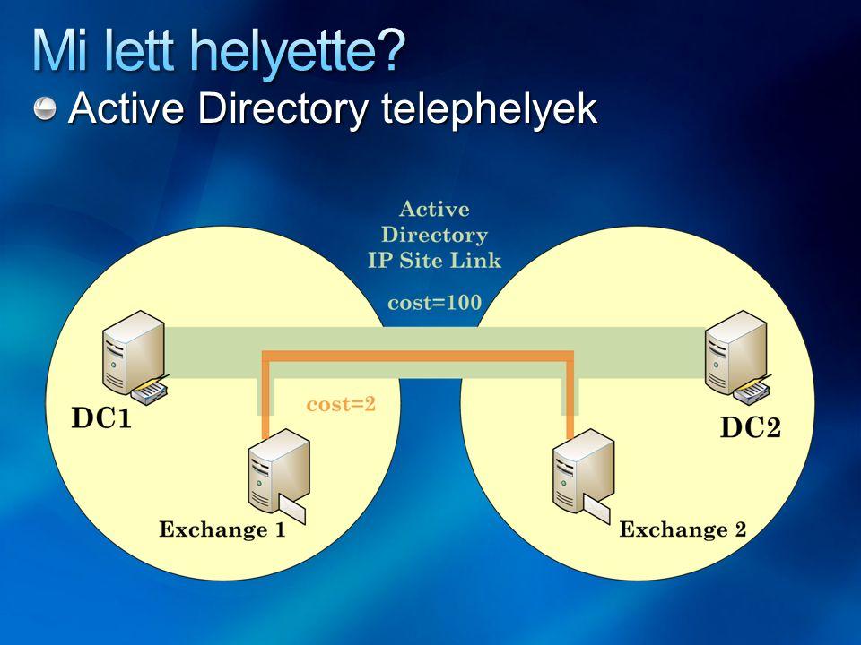 Active Directory telephelyek