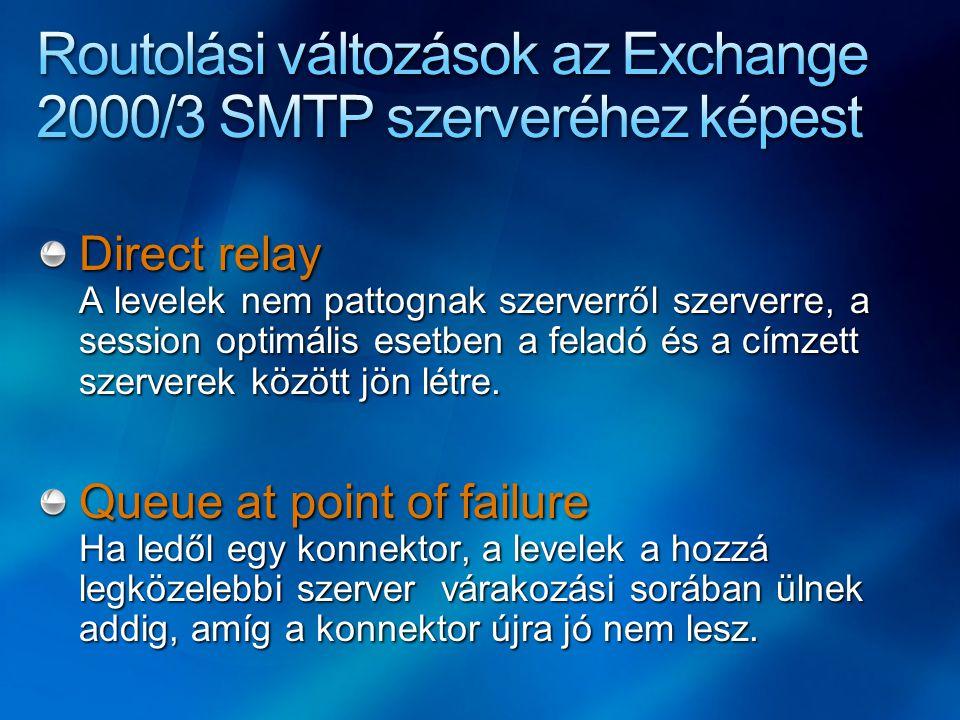 Direct relay A levelek nem pattognak szerverről szerverre, a session optimális esetben a feladó és a címzett szerverek között jön létre. Queue at poin