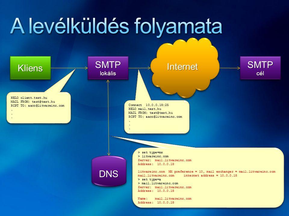 SMTPlokálisSMTPlokális DNSDNS SMTPcélSMTPcél KliensKliens HELO client.test.hu MAIL FROM: test@test.hu RCPT TO: aaco@litwareinc.com...