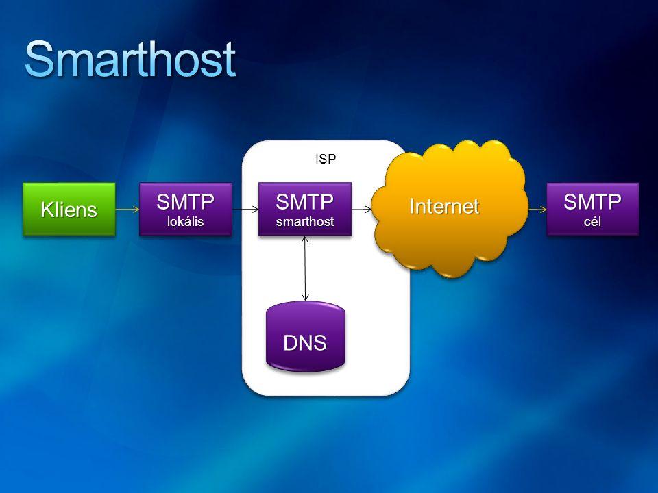 ISP SMTPsmarthostSMTPsmarthost DNSDNS SMTPcélSMTPcélKliensKliens InternetInternet SMTPlokálisSMTPlokális
