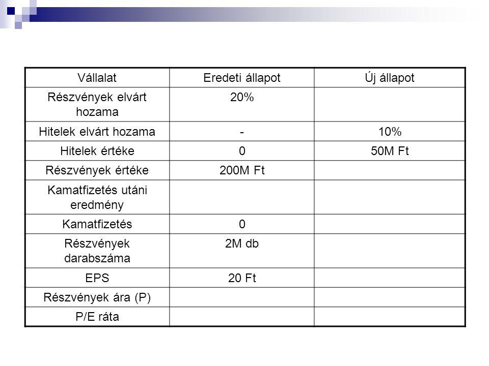 VállalatEredeti állapotÚj állapot Részvények elvárt hozama 20% Hitelek elvárt hozama-10% Hitelek értéke050M Ft Részvények értéke200M Ft Kamatfizetés utáni eredmény Kamatfizetés0 Részvények darabszáma 2M db EPS20 Ft Részvények ára (P) P/E ráta