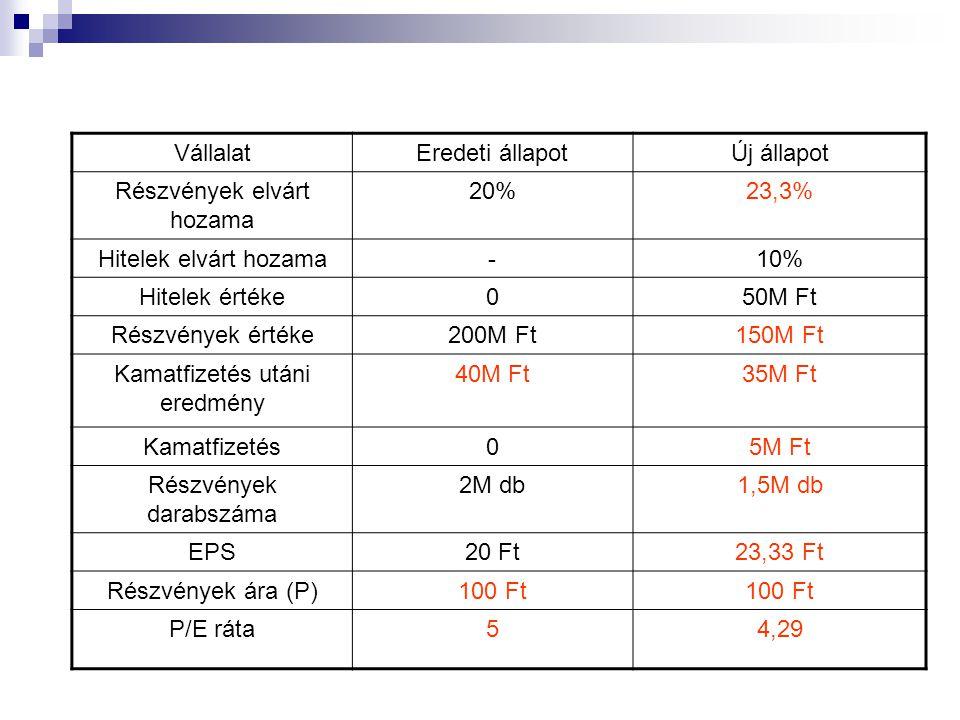 VállalatEredeti állapotÚj állapot Részvények elvárt hozama 20%23,3% Hitelek elvárt hozama-10% Hitelek értéke050M Ft Részvények értéke200M Ft150M Ft Kamatfizetés utáni eredmény 40M Ft35M Ft Kamatfizetés05M Ft Részvények darabszáma 2M db1,5M db EPS20 Ft23,33 Ft Részvények ára (P)100 Ft P/E ráta54,29