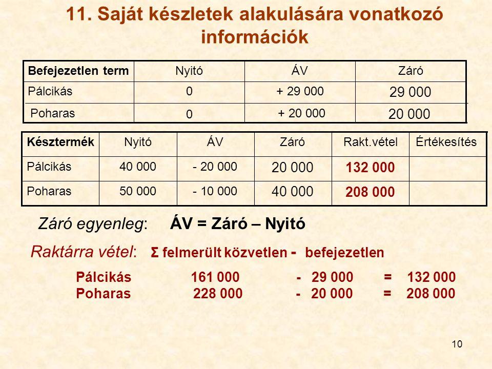 10 11. Saját készletek alakulására vonatkozó információk 20 000 + 20 000 0 Poharas 29 000 + 29 0000Pálcikás ZáróÁVNyitóBefejezetlen term 208 000 40 00