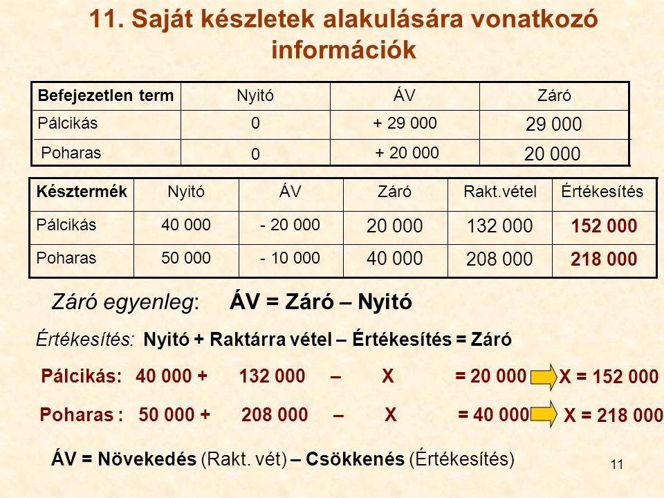 11 11. Saját készletek alakulására vonatkozó információk 20 000 + 20 000 0 Poharas 29 000 + 29 0000Pálcikás ZáróÁVNyitóBefejezetlen term 218 000208 00