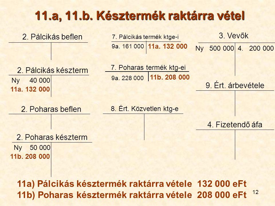 12 11.a, 11.b. Késztermék raktárra vétel 2. Pálcikás beflen 11a. 132 000 Ny 40 000 2. Pálcikás készterm Ny 50 000 2. Poharas készterm 9. Ért. árbevéte