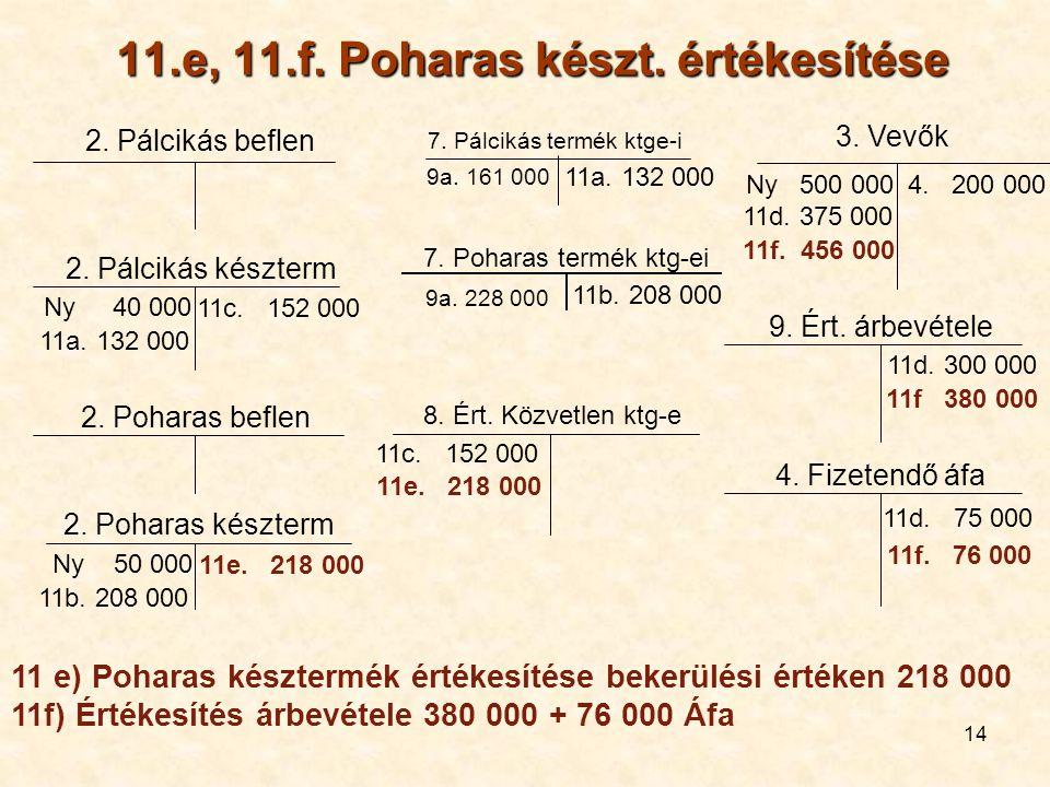 14 11.e, 11.f. Poharas készt. értékesítése 2. Pálcikás beflen 11a. 132 000 Ny 40 000 2. Pálcikás készterm Ny 50 000 2. Poharas készterm 9. Ért. árbevé