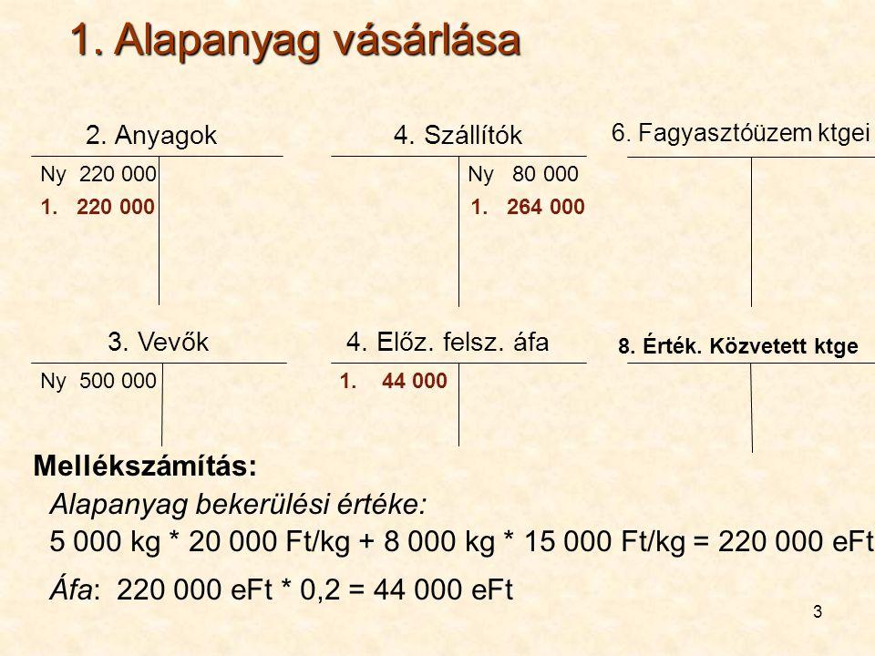 4 4.200 000 Ny 500 000 3. Vevők 2. 150 000 3. 150 000Ny 500 3.