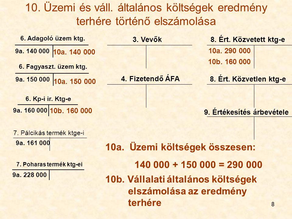 8 10. Üzemi és váll. általános költségek eredmény terhére történő elszámolása 7. Poharas termék ktg-ei 6. Adagoló üzem ktg. 6. Kp-i ir. Ktg-e 9a. 161