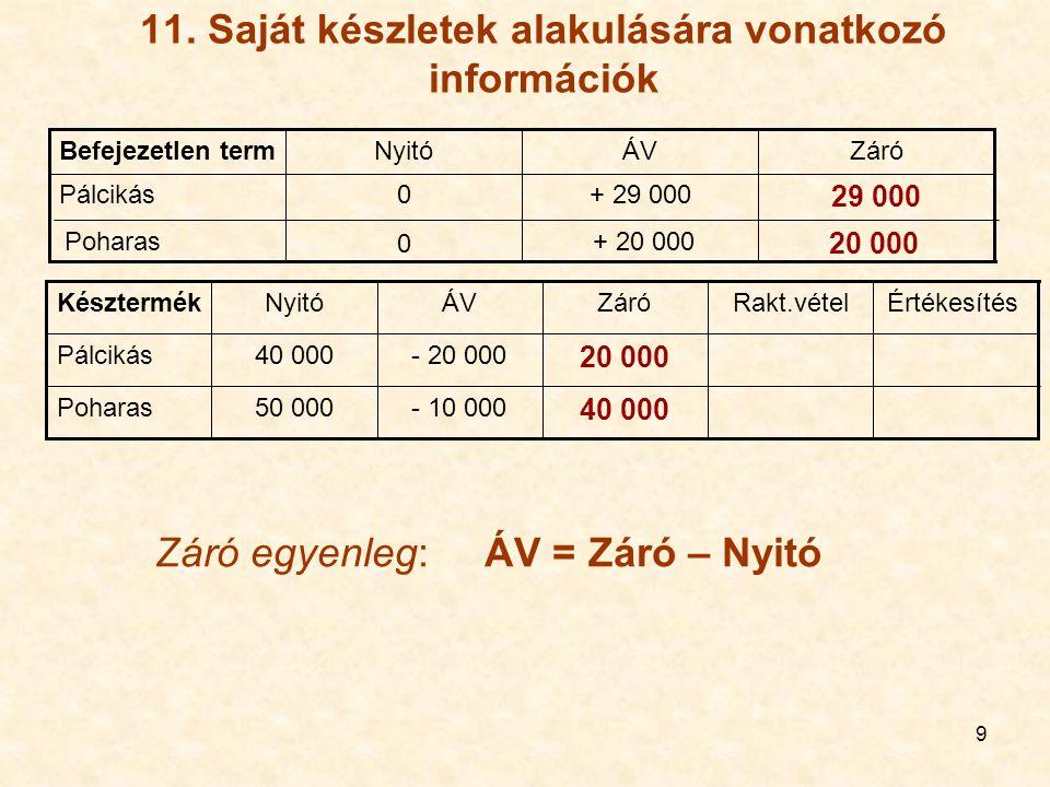 9 11. Saját készletek alakulására vonatkozó információk 20 000 + 20 000 0 Poharas 29 000 + 29 0000Pálcikás ZáróÁVNyitóBefejezetlen term 40 000 - 10 00
