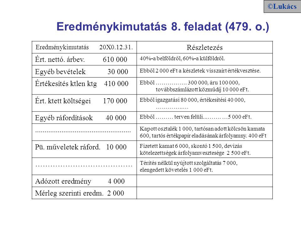 Eredménykimutatás 20X0.12.31. Részletezés Ért. nettó. árbev. 610 000 40%-a belföldről, 60%-a külföldről. Egyéb bevételek 30 000 Ebből 2 000 eFt a kész