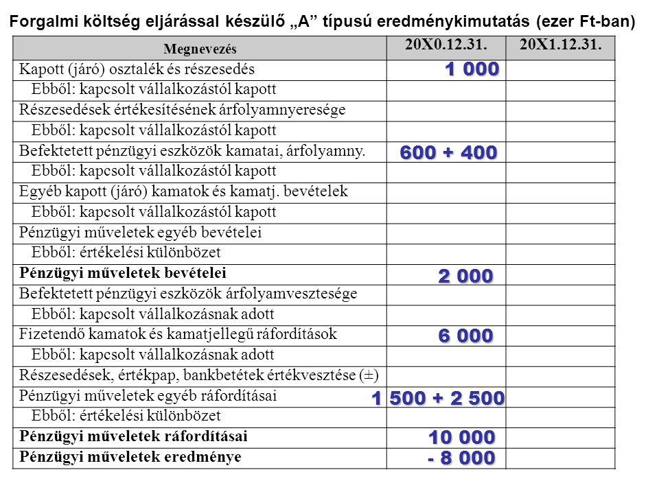 Megnevezés 20X0.12.31.20X1.12.31. Kapott (járó) osztalék és részesedés Ebből: kapcsolt vállalkozástól kapott Részesedések értékesítésének árfolyamnyer