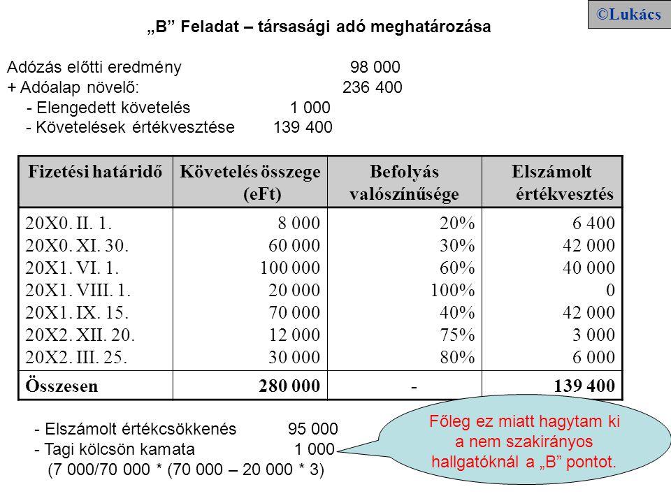 """""""B Feladat – társasági adó meghatározása Adózás előtti eredmény 98 000 + Adóalap növelő: 236 400 - Elengedett követelés 1 000 - Követelések értékvesztése 139 400 Fizetési határidőKövetelés összege (eFt) Befolyás valószínűsége Elszámolt értékvesztés 20X0."""