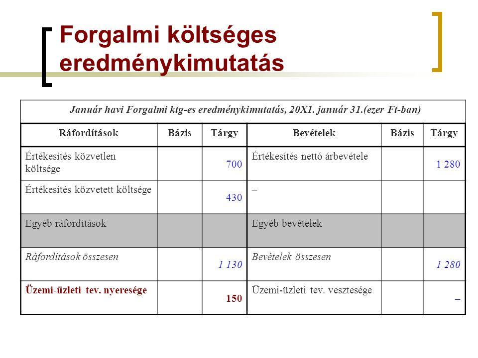 Forgalmi költséges eredménykimutatás Január havi Forgalmi ktg-es eredménykimutatás, 20X1. január 31.(ezer Ft-ban) RáfordításokBázisTárgyBevételekBázis