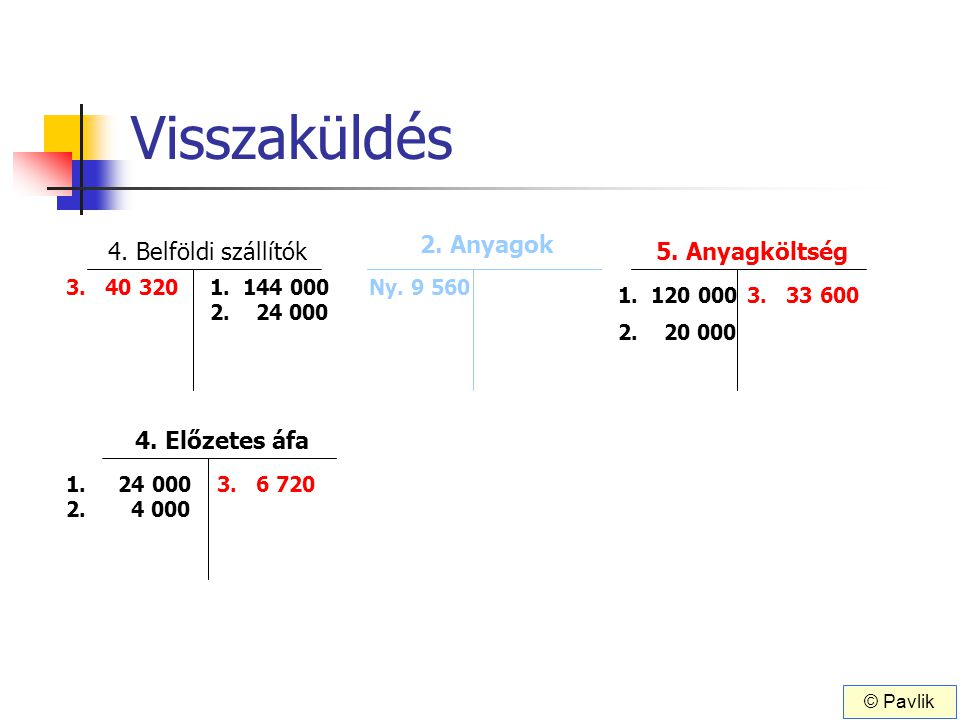 Visszaküldés 4. Belföldi szállítók 4. Előzetes áfa 1. 144 000 5. Anyagköltség 1. 120 000 1. 24 000 2. 24 000 2. 20 000 2. 4 000 3. 40 320 3. 33 600 3.
