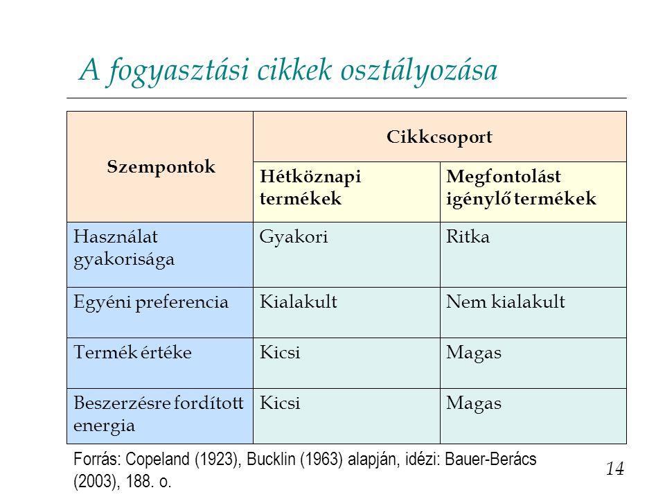 A fogyasztási cikkek osztályozása 14 MagasKicsiBeszerzésre fordított energia MagasKicsiTermék értéke Nem kialakultKialakultEgyéni preferencia RitkaGya