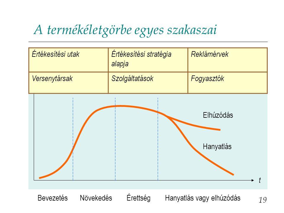 A termékéletgörbe egyes szakaszai 19 Bevezetés NövekedésÉrettségHanyatlás vagy elhúzódás Értékesítési forgalom t Elhúzódás Hanyatlás Értékesítési utak