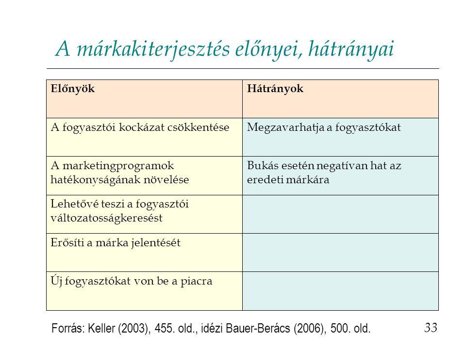 A márkakiterjesztés előnyei, hátrányai 33 Új fogyasztókat von be a piacra Erősíti a márka jelentését Lehetővé teszi a fogyasztói változatosságkeresést