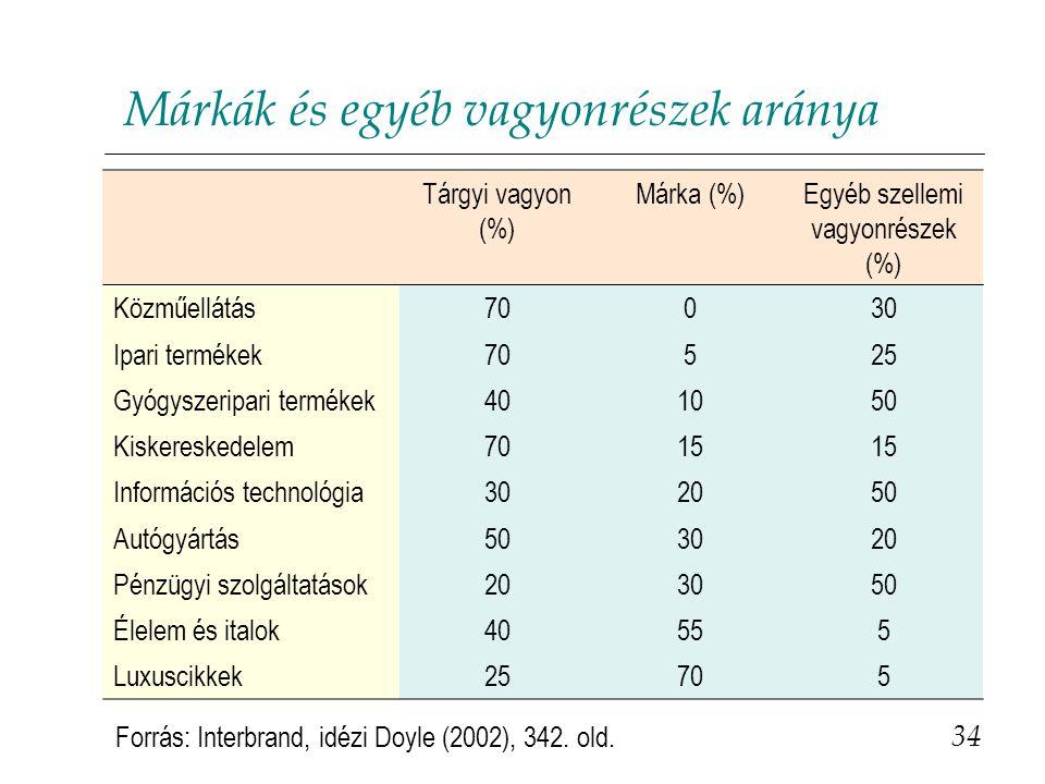 Márkák és egyéb vagyonrészek aránya 34 Tárgyi vagyon (%) Márka (%)Egyéb szellemi vagyonrészek (%) Közműellátás70030 Ipari termékek70525 Gyógyszeripari