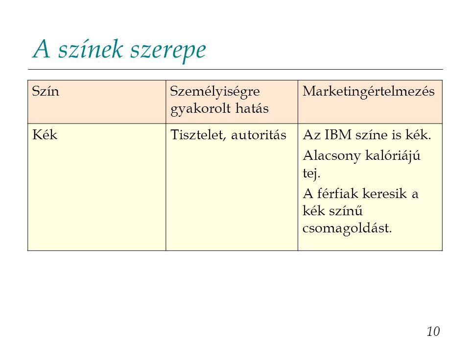 10 SzínSzemélyiségre gyakorolt hatás Marketingértelmezés KékTisztelet, autoritásAz IBM színe is kék.