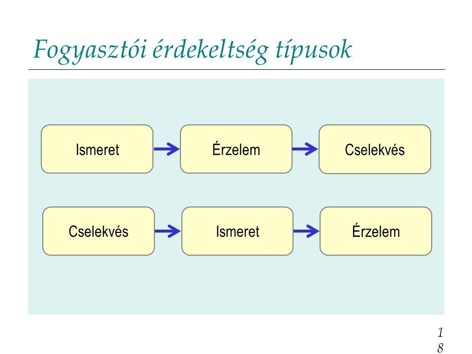 Fogyasztói érdekeltség típusok 18 Cselekvés ÉrzelemIsmeret Érzelem IsmeretCselekvés