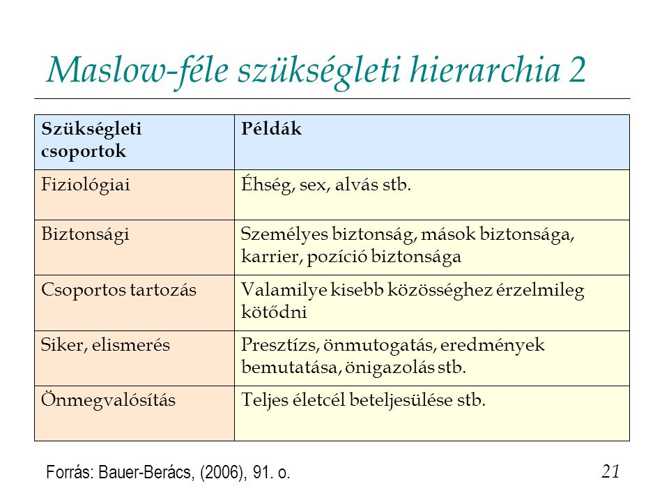 Maslow-féle szükségleti hierarchia 2 21 Forrás: Bauer-Berács, (2006), 91.