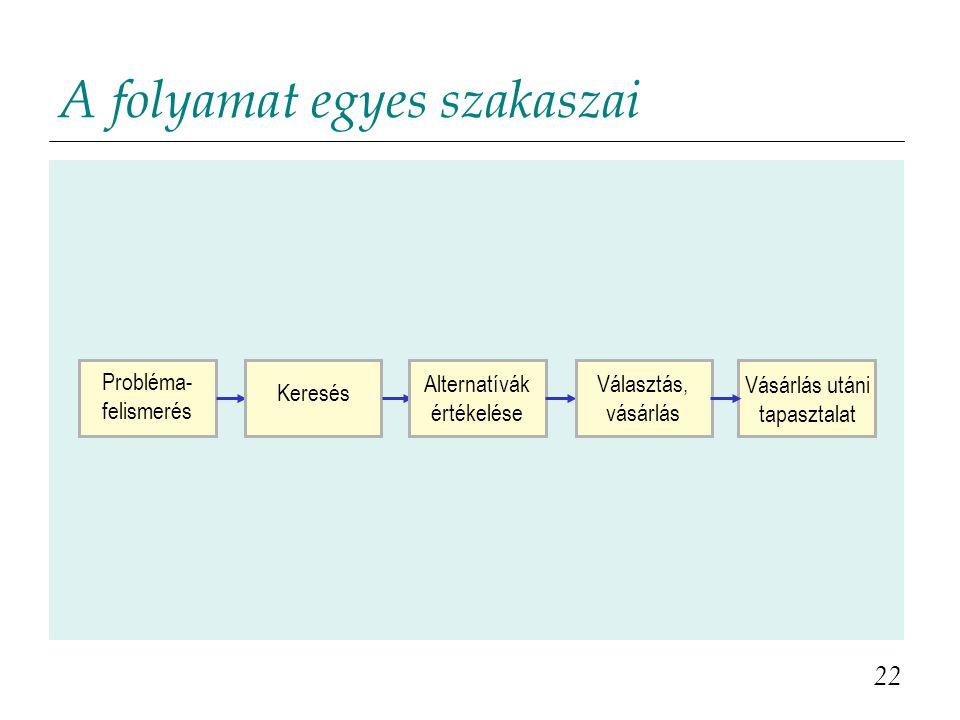 A folyamat egyes szakaszai 22 Vásárlás utáni tapasztalat Probléma- felismerés Keresés Alternatívák értékelése Választás, vásárlás