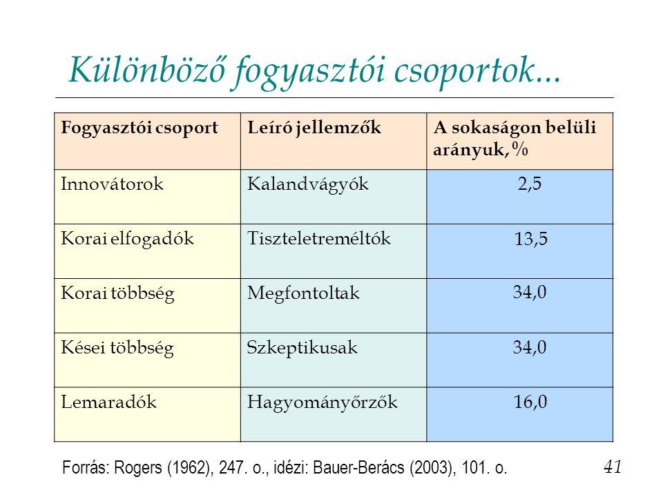 Különböző fogyasztói csoportok...41 Forrás: Rogers (1962), 247.