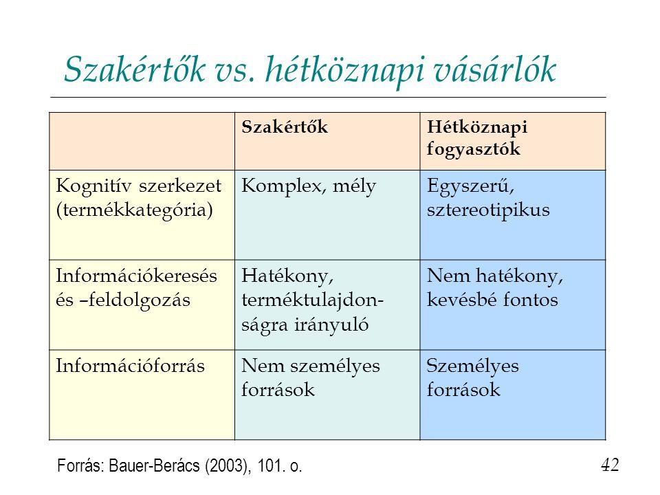 Szakértők vs.hétköznapi vásárlók 42 Forrás: Bauer-Berács (2003), 101.