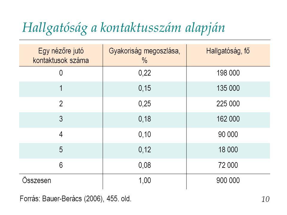 Hallgatóság a kontaktusszám alapján 10 Forrás: Bauer-Berács (2006), 455. old. Egy nézőre jutó kontaktusok száma Gyakoriság megoszlása, % Hallgatóság,